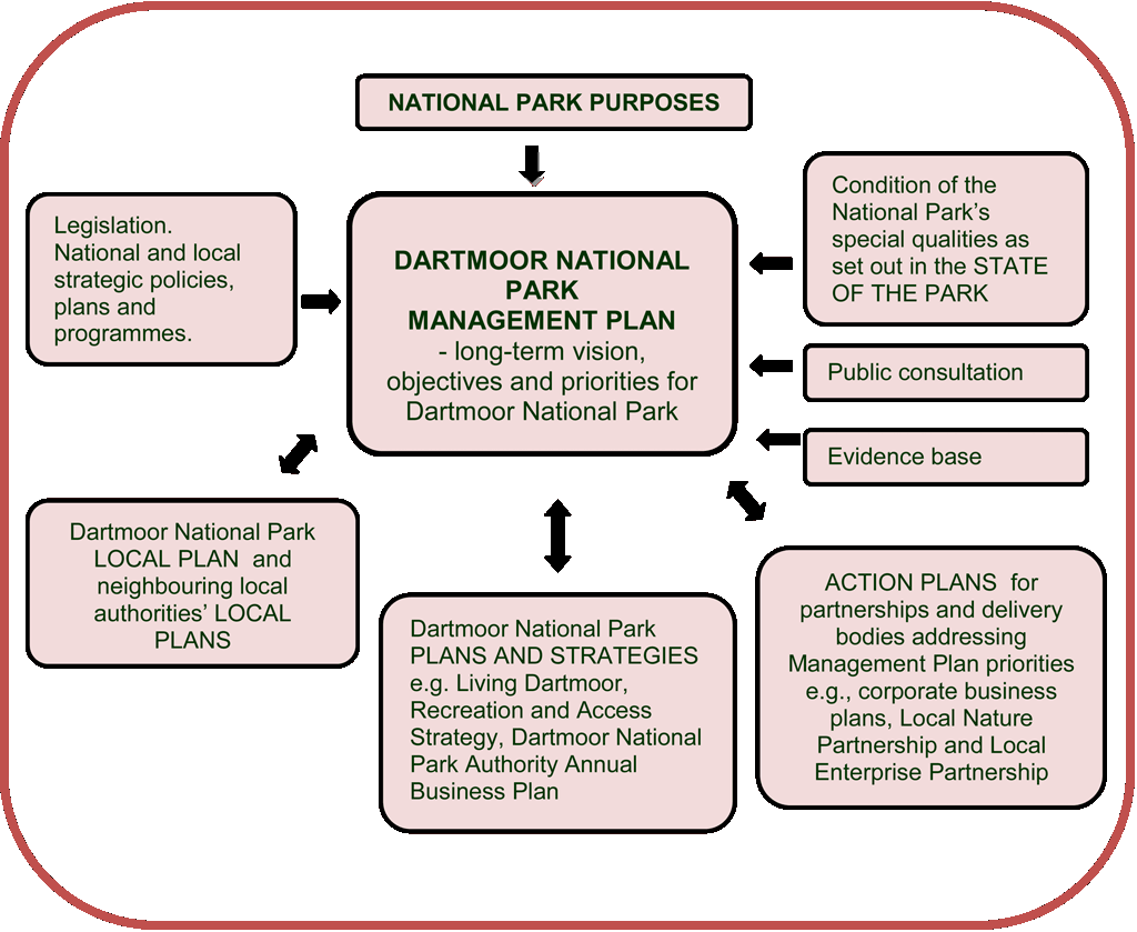 Relationship of the Management Plan to other plans and programmes